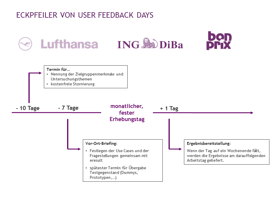 Zeitplanung bei User Feedback Days