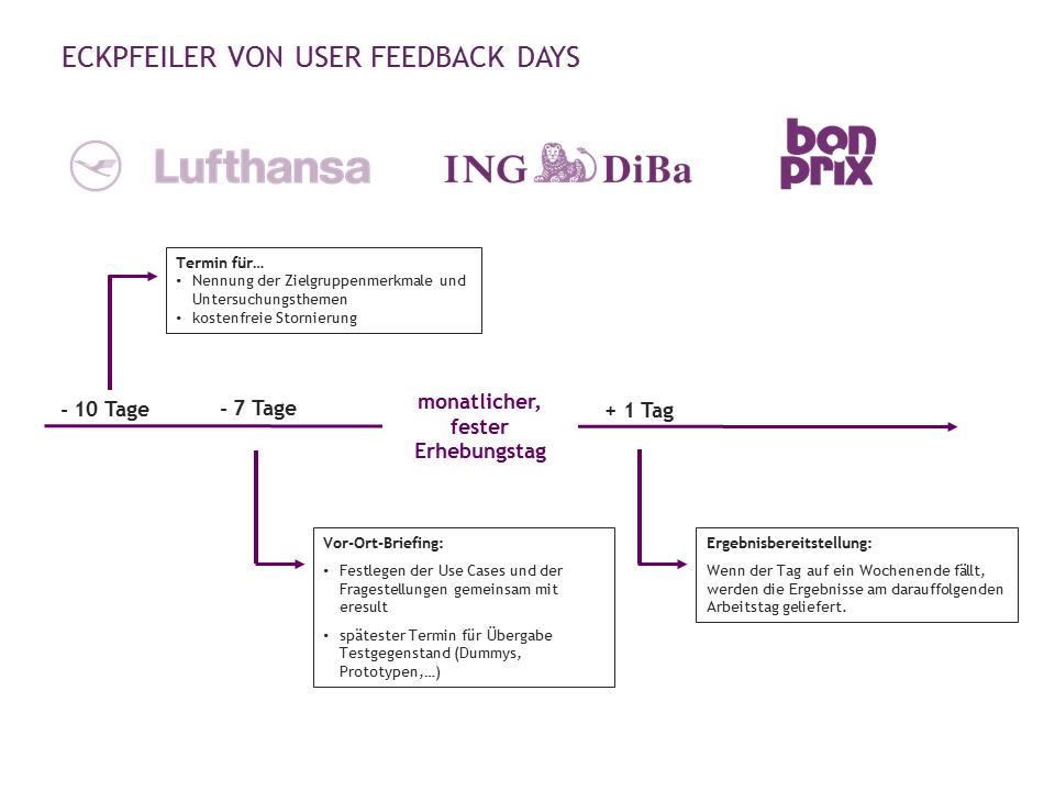 Zeitplanung bei User Feedback Days