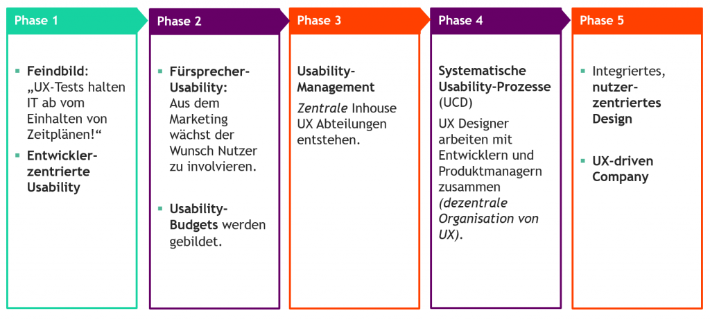 Darstellung der Phasen einer UX Reifegradentwicklung