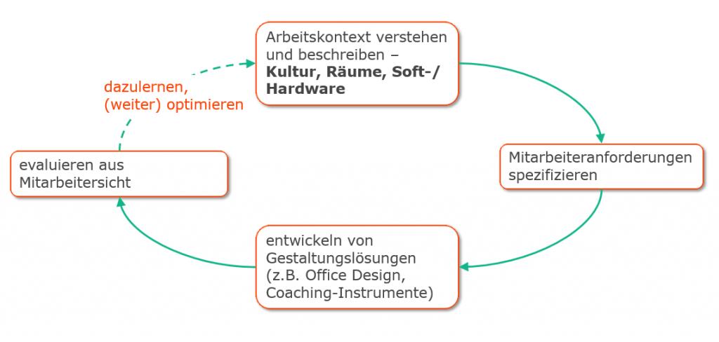 Employee Experience Design Denk- und Prozessmodell