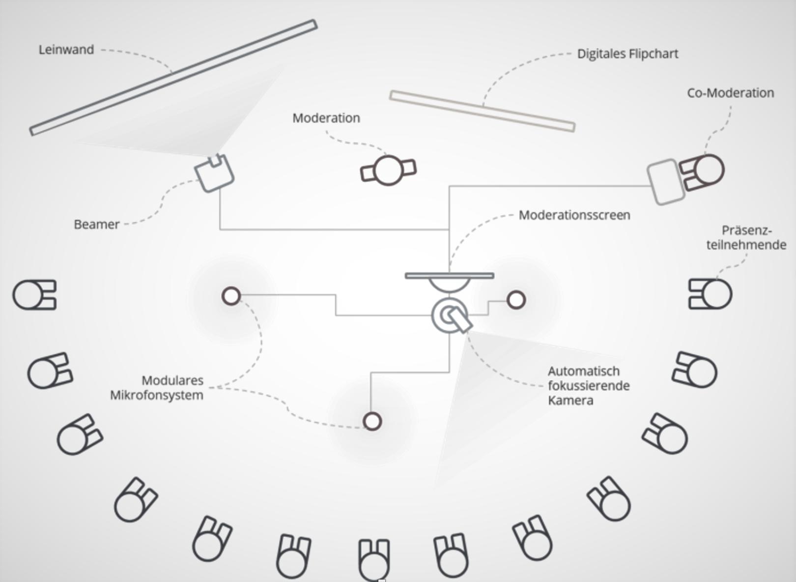 Technisches Setup für hybride Treffen - dargestellt wird welche Kamera-, Audio- und Präsentationstechnik nötig ist.